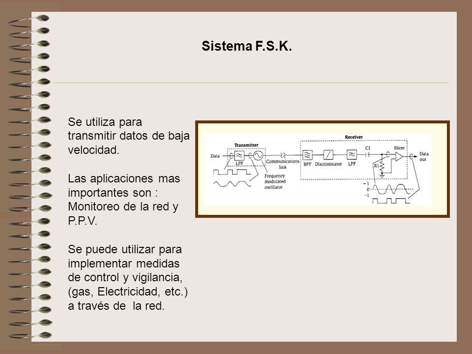 Sistema F.S.K. Se utiliza para transmitir datos de baja velocidad.
