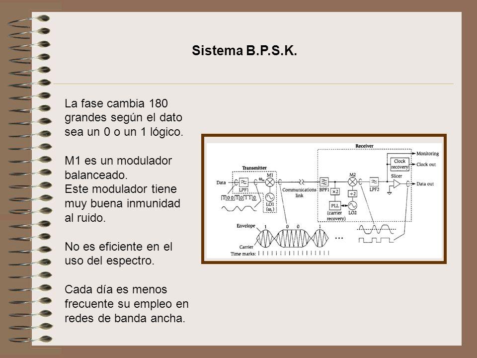 Sistema B.P.S.K. La fase cambia 180 grandes según el dato sea un 0 o un 1 lógico. M1 es un modulador balanceado.
