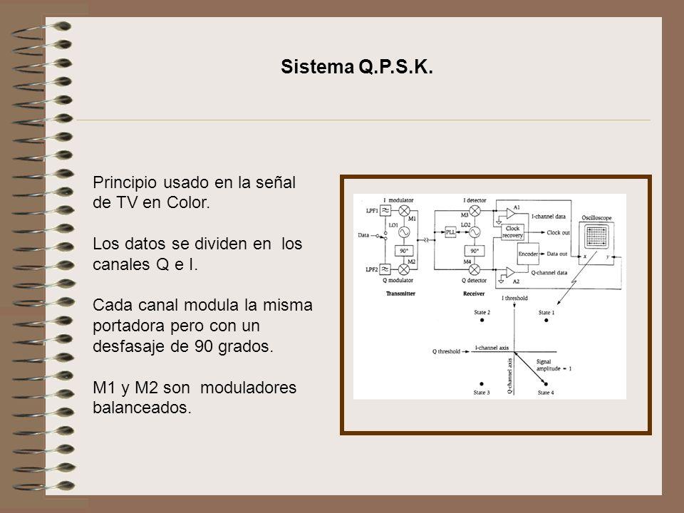 Sistema Q.P.S.K. Principio usado en la señal de TV en Color.