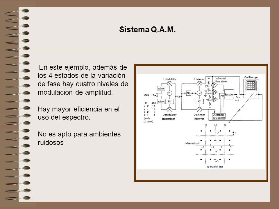 Sistema Q.A.M. Hay mayor eficiencia en el uso del espectro.