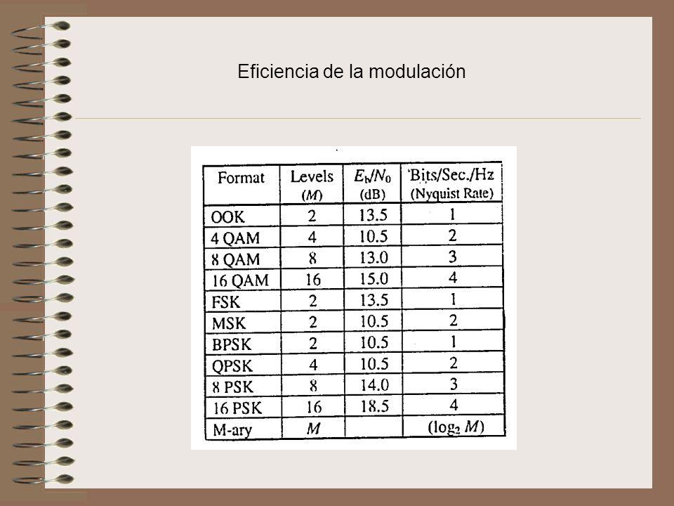 Eficiencia de la modulación