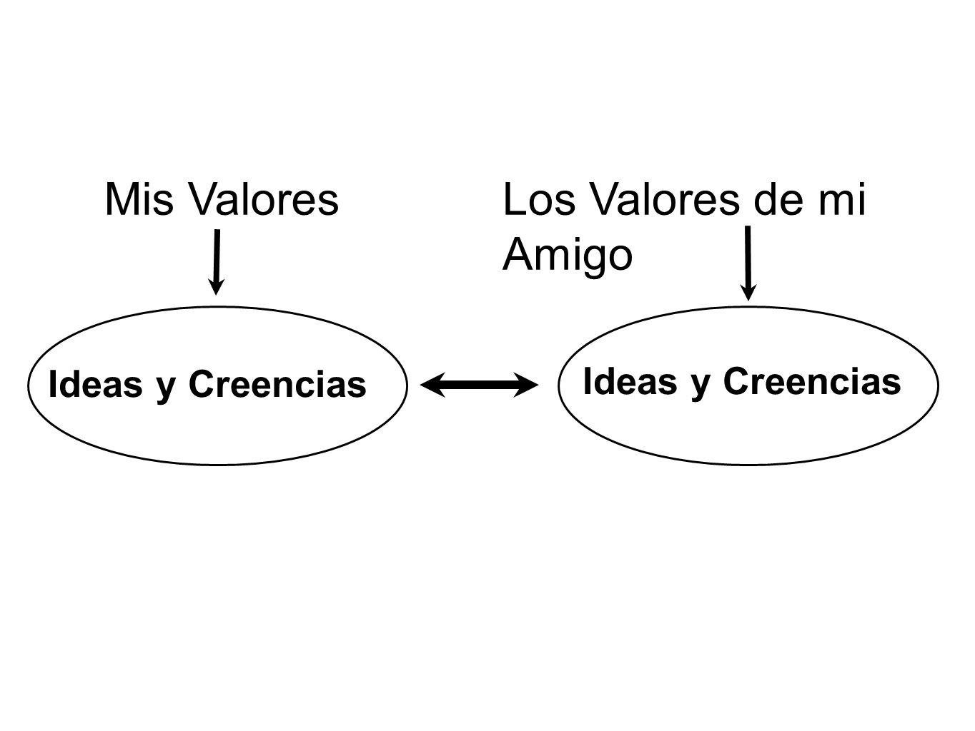 Mis Valores Los Valores de mi Amigo Ideas y Creencias