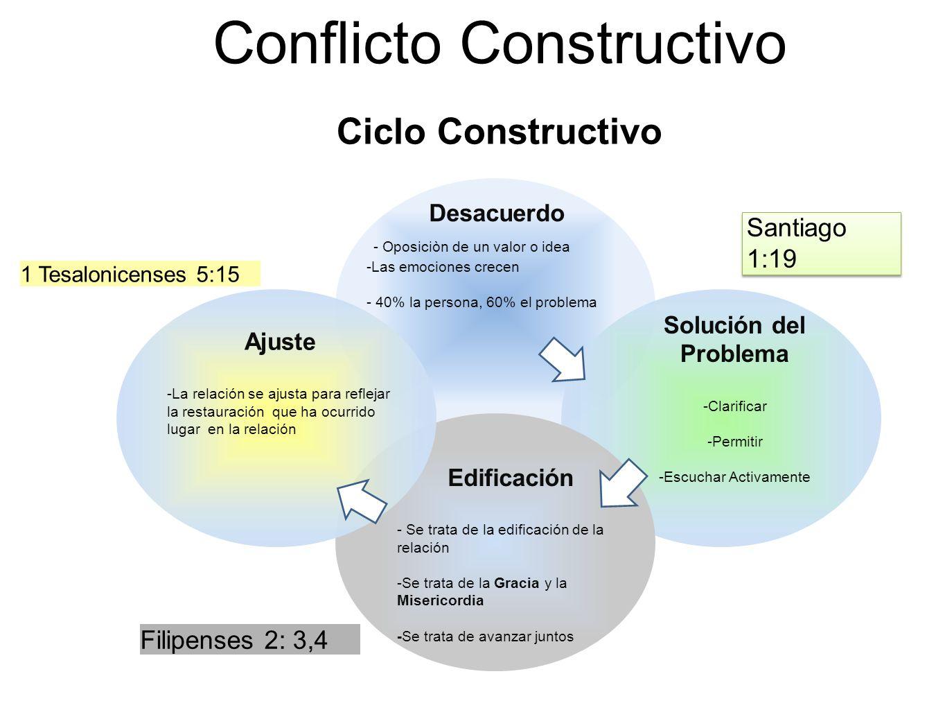 Conflicto Constructivo