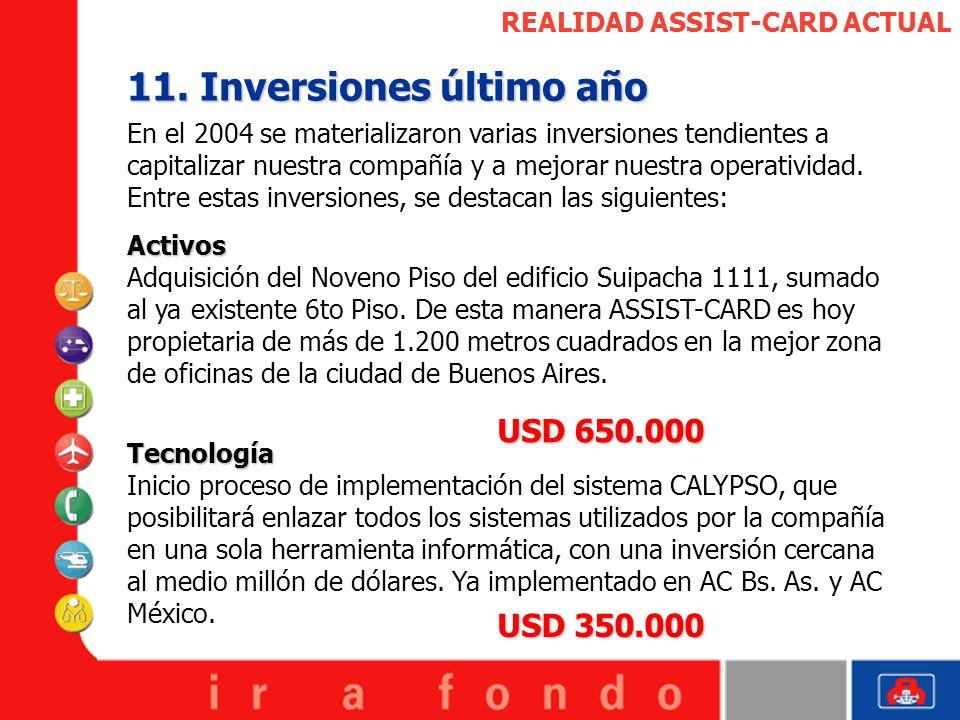 11. Inversiones último año
