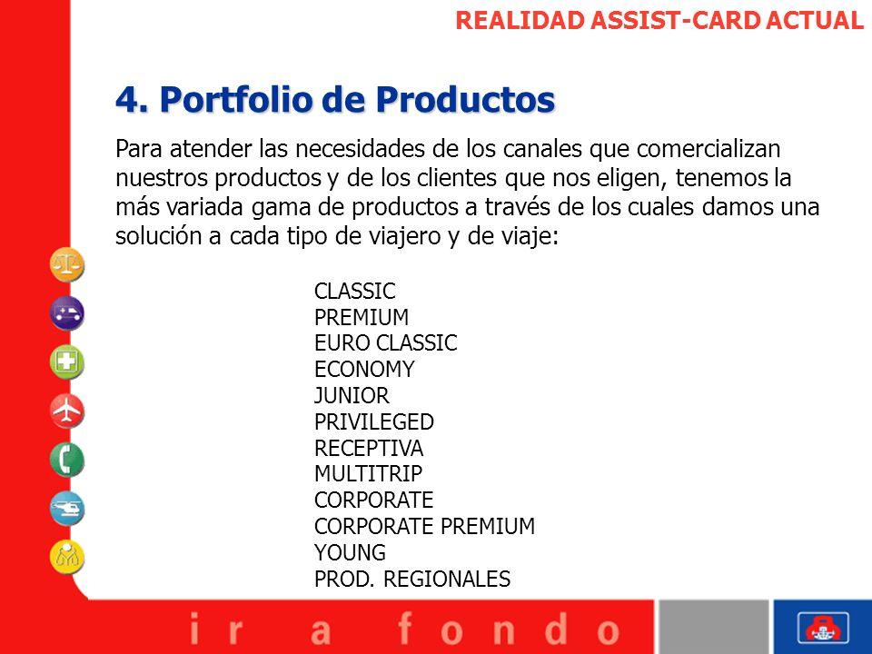 4. Portfolio de Productos