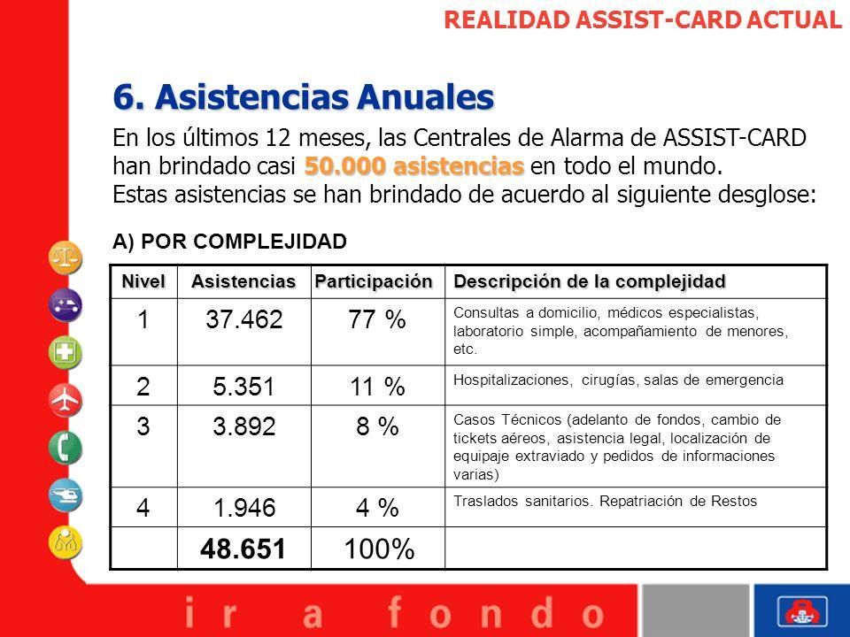 6. Asistencias Anuales 48.651 100% 1 37.462 77 % 2 5.351 11 % 3 3.892