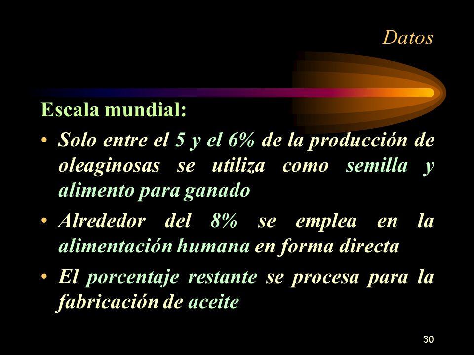 Datos Escala mundial: Solo entre el 5 y el 6% de la producción de oleaginosas se utiliza como semilla y alimento para ganado.