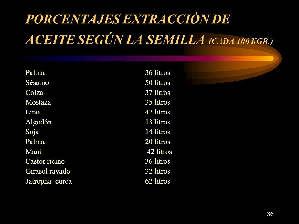 PORCENTAJES EXTRACCIÓN DE ACEITE SEGÚN LA SEMILLA (CADA 100 KGR.)