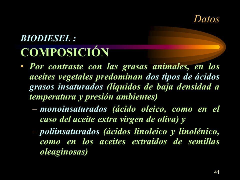 COMPOSICIÓN Datos BIODIESEL :