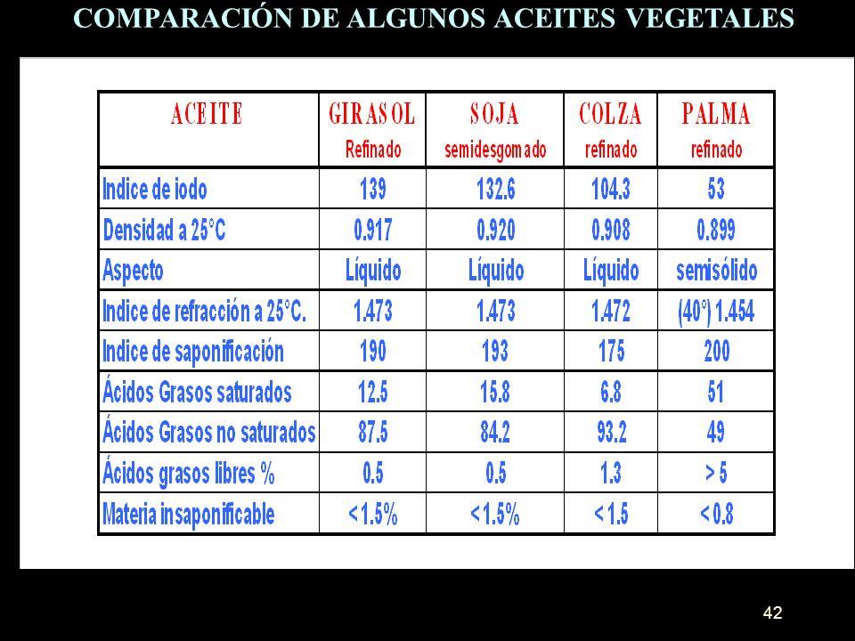 COMPARACIÓN DE ALGUNOS ACEITES VEGETALES