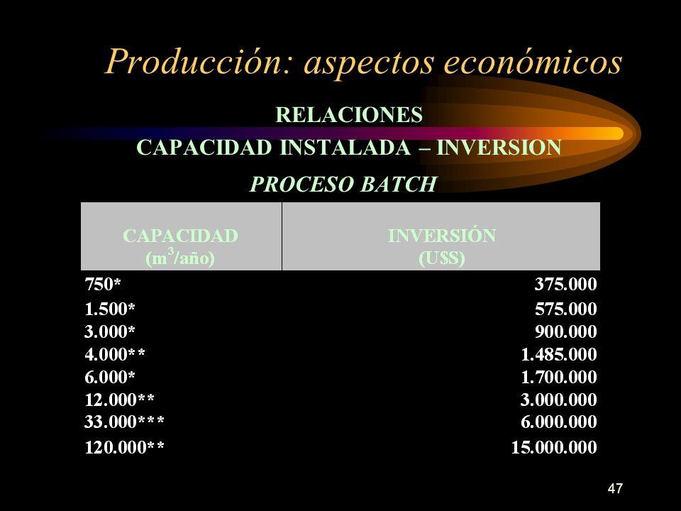 Producción: aspectos económicos