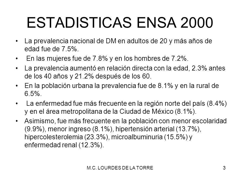 ESTADISTICAS ENSA 2000 La prevalencia nacional de DM en adultos de 20 y más años de edad fue de 7.5%.