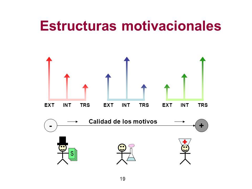 Estructuras motivacionales