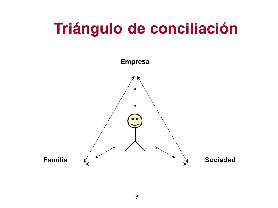 Triángulo de conciliación