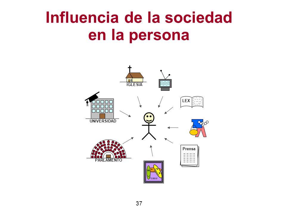 Influencia de la sociedad en la persona