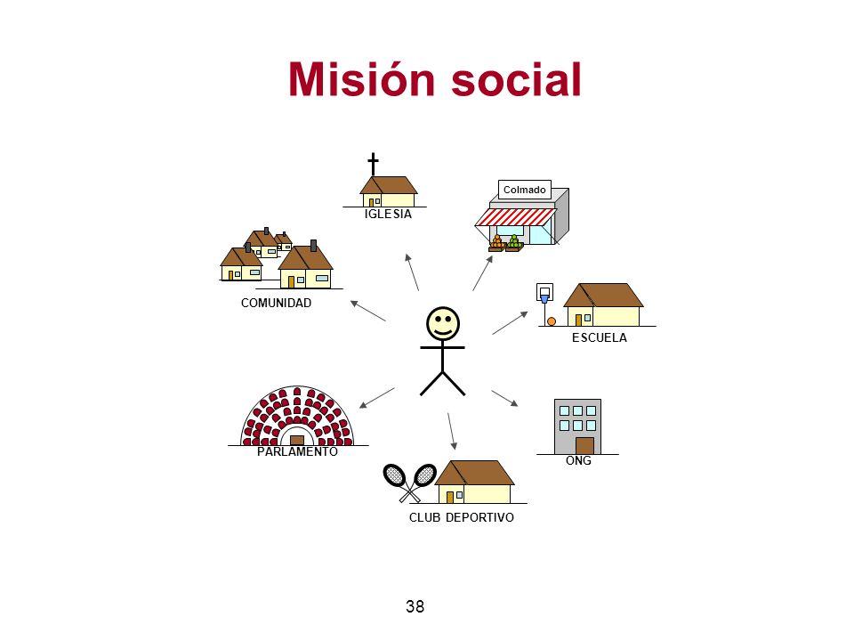 Misión social IGLESIA COMUNIDAD ESCUELA PARLAMENTO ONG CLUB DEPORTIVO