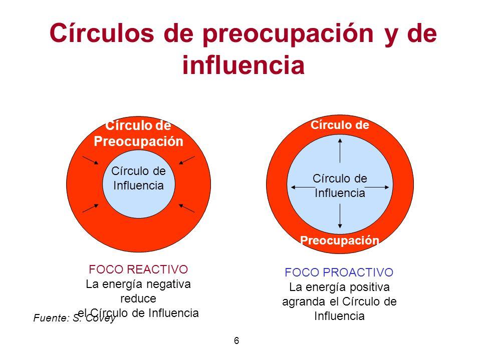 Círculos de preocupación y de influencia