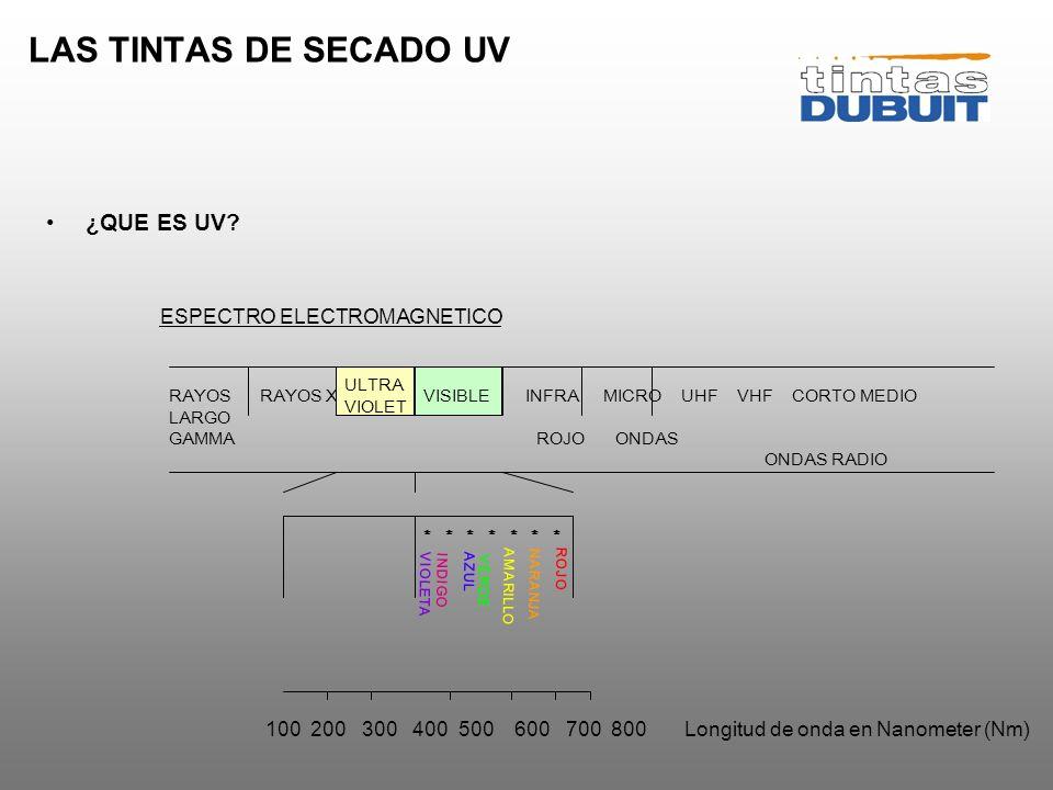 LAS TINTAS DE SECADO UV ¿QUE ES UV ESPECTRO ELECTROMAGNETICO