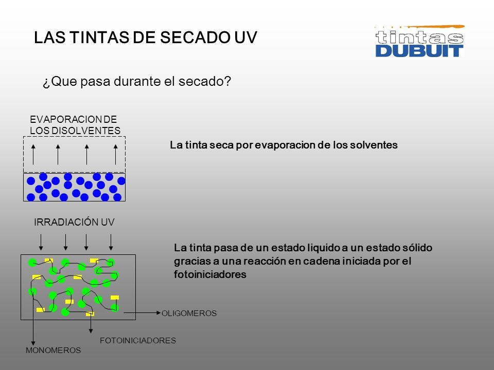 LAS TINTAS DE SECADO UV ¿Que pasa durante el secado