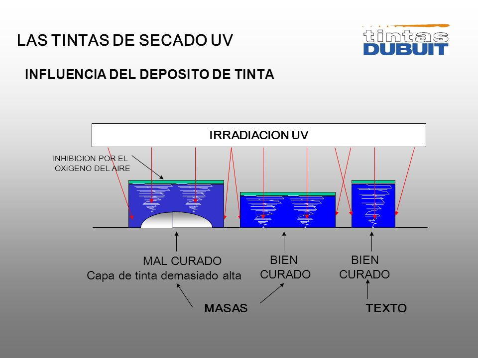 LAS TINTAS DE SECADO UV INFLUENCIA DEL DEPOSITO DE TINTA