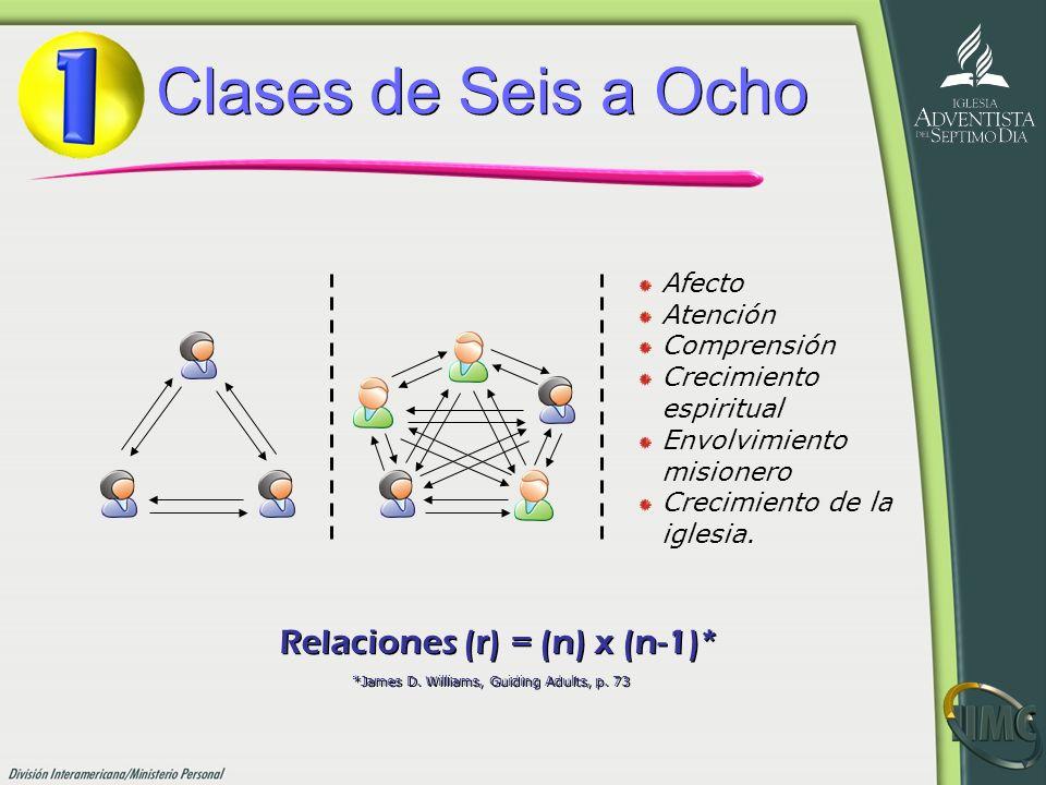 Relaciones (r) = (n) x (n-1)*