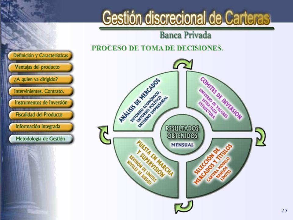 PROCESO DE TOMA DE DECISIONES.