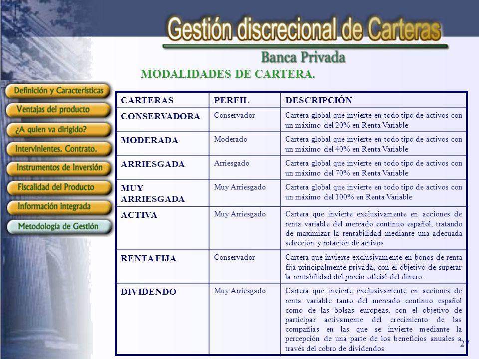 MODALIDADES DE CARTERA.