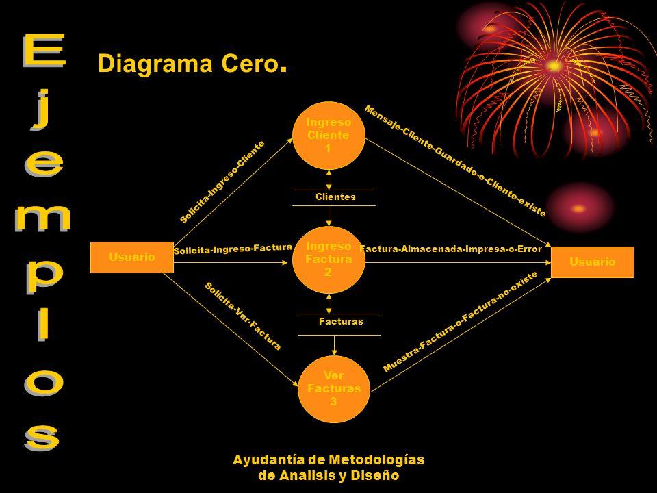Diagrama Cero. Ejemplos Ayudantía de Metodologías de Analisis y Diseño