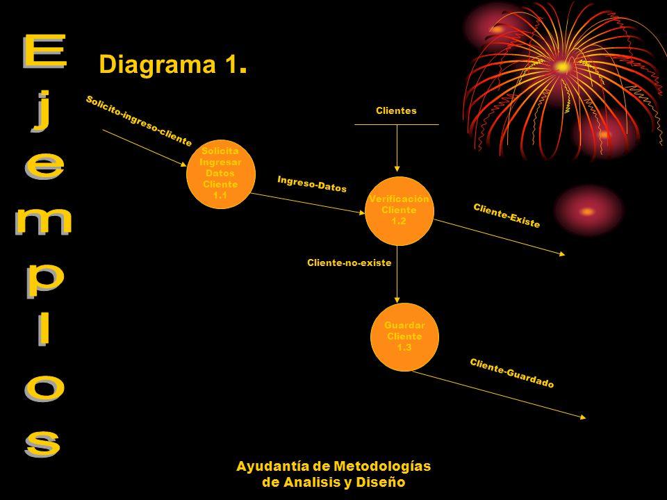 Diagrama 1. Ejemplos Ayudantía de Metodologías de Analisis y Diseño
