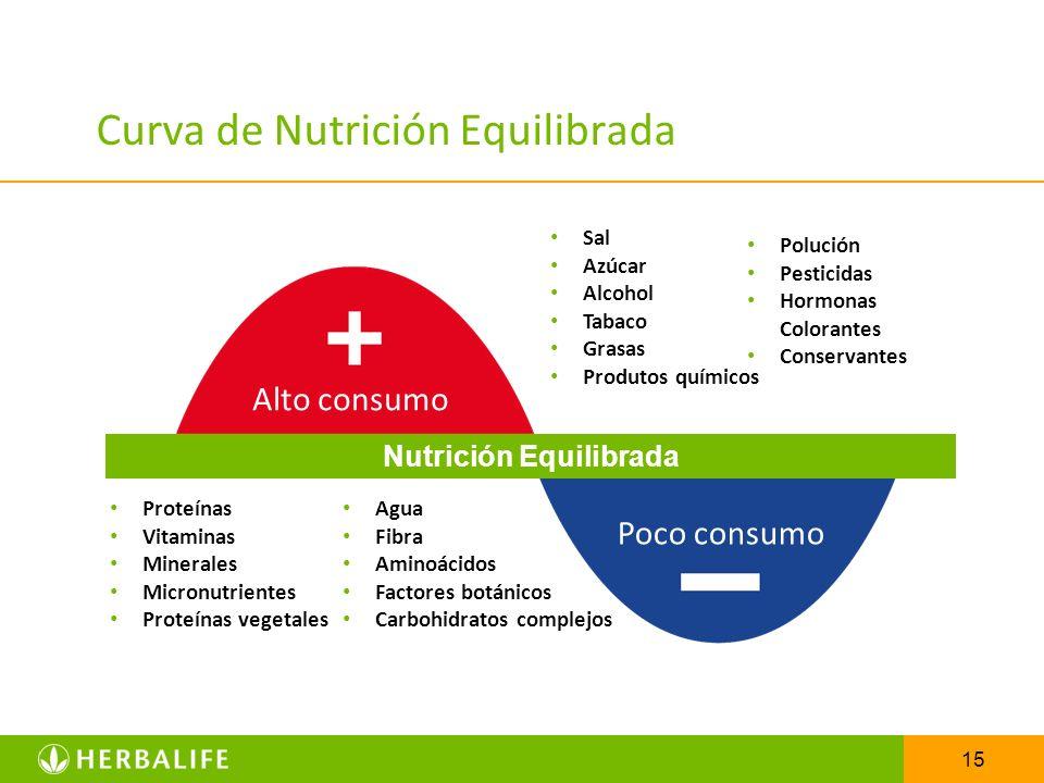 Curva de Nutrición Equilibrada