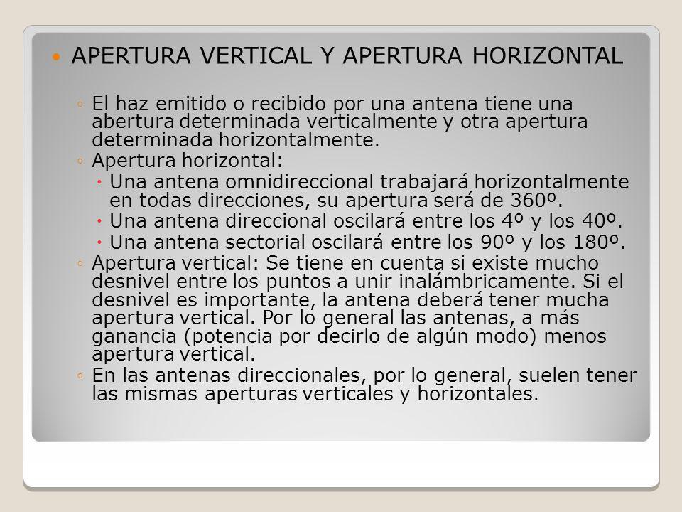 APERTURA VERTICAL Y APERTURA HORIZONTAL