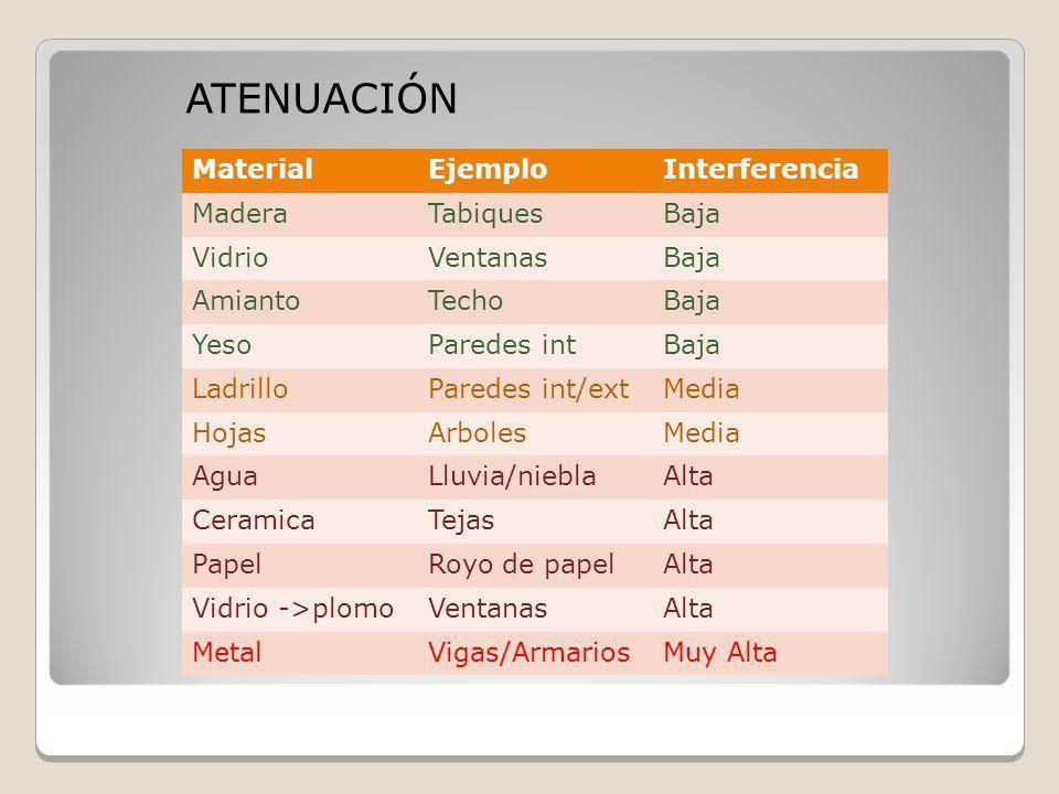 ATENUACIÓN Material Ejemplo Interferencia Madera Tabiques Baja Vidrio