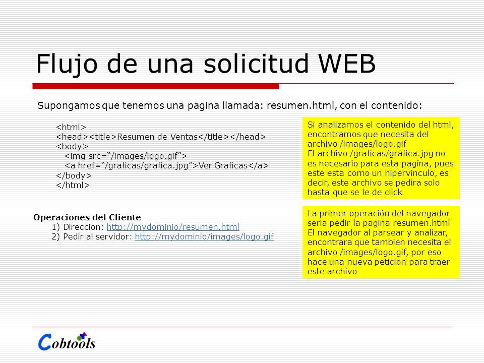 Flujo de una solicitud WEB