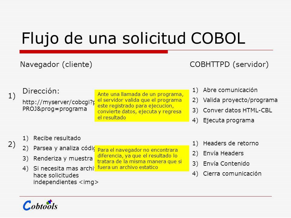 Flujo de una solicitud COBOL