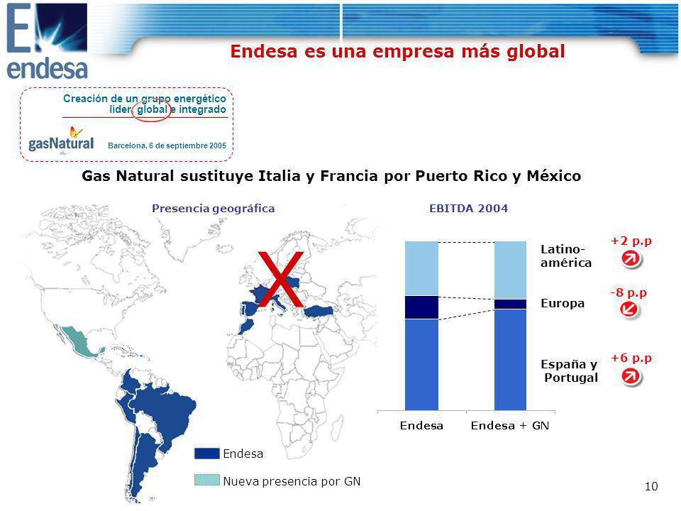 X Endesa es una empresa más global