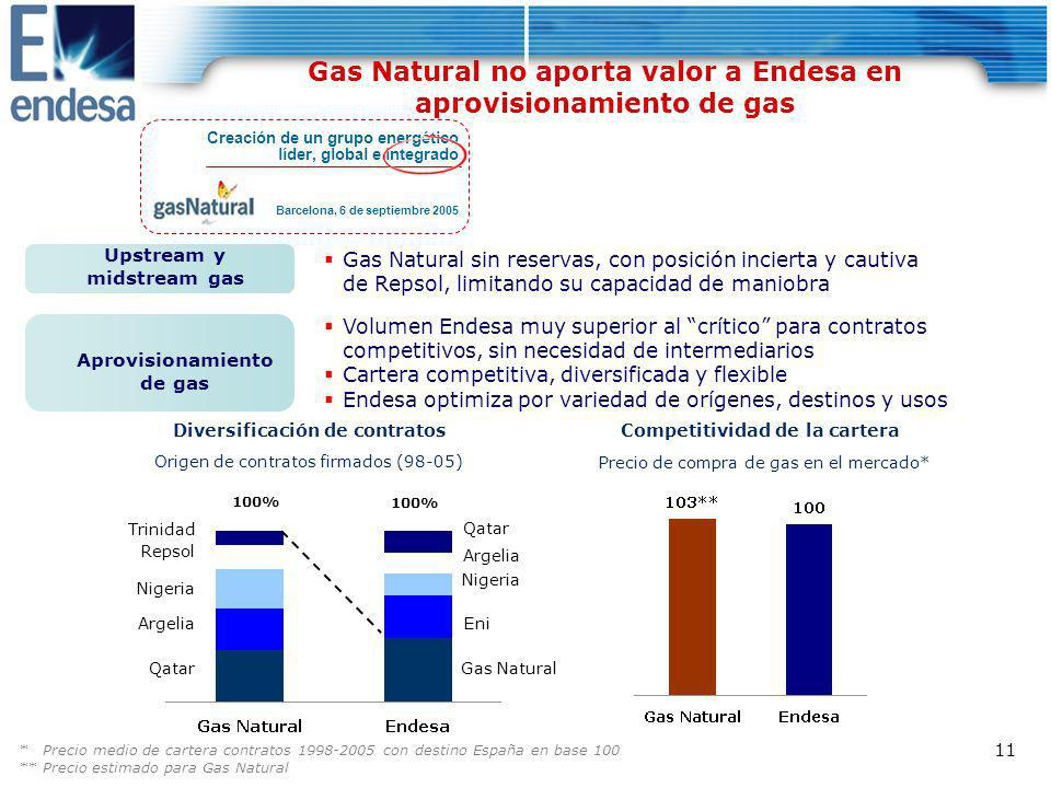Gas Natural no aporta valor a Endesa en aprovisionamiento de gas