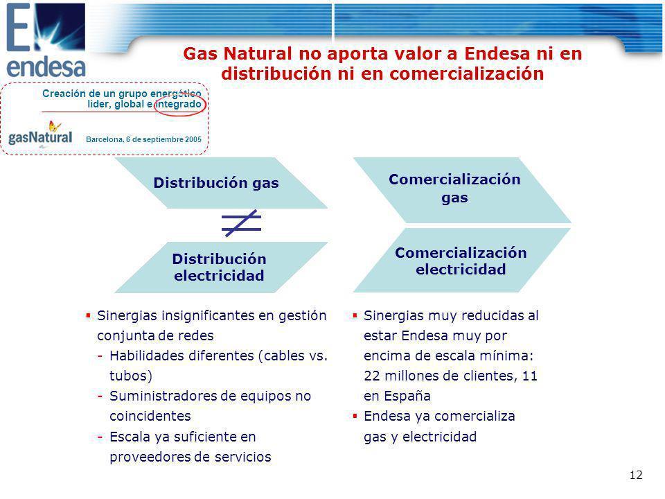 Distribución electricidad
