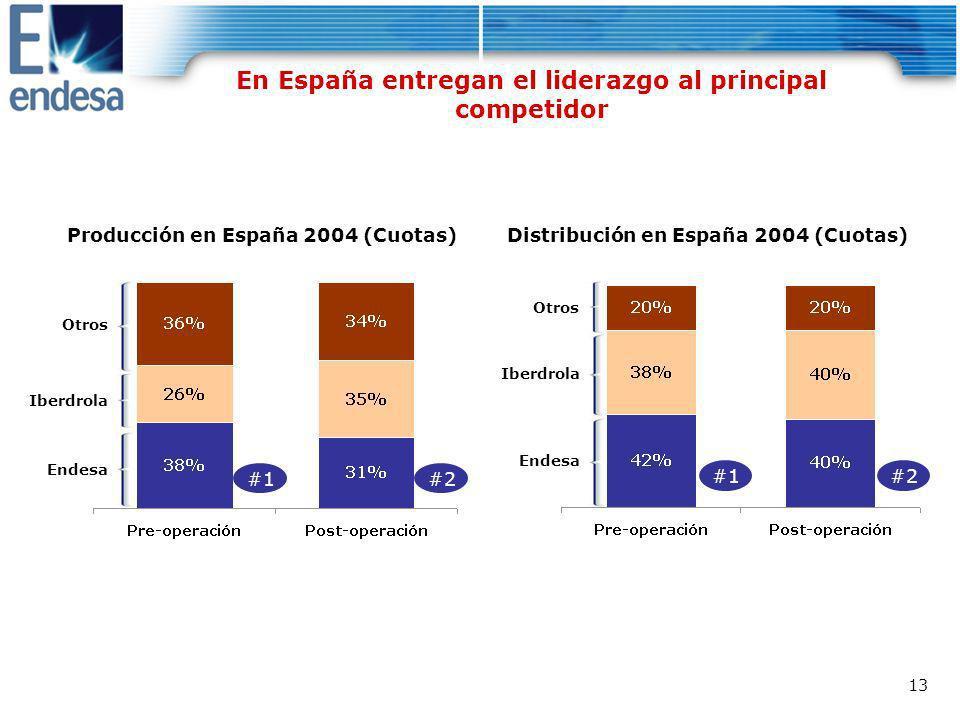 En España entregan el liderazgo al principal competidor