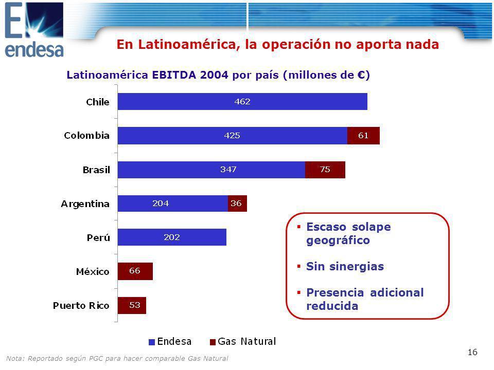 En Latinoamérica, la operación no aporta nada