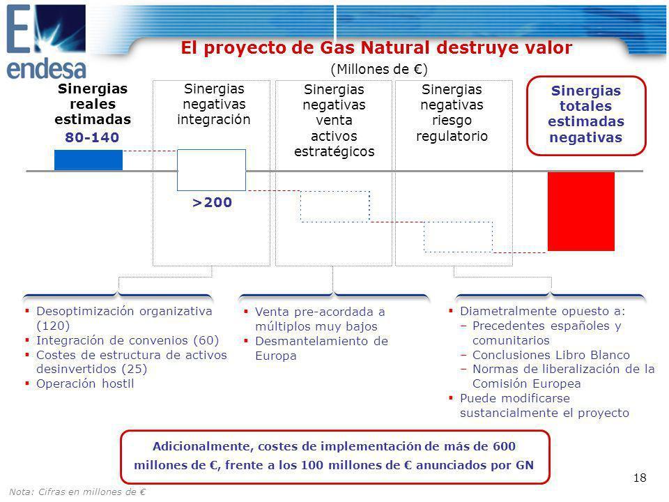 El proyecto de Gas Natural destruye valor (Millones de €)