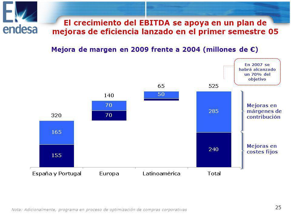 El crecimiento del EBITDA se apoya en un plan de mejoras de eficiencia lanzado en el primer semestre 05