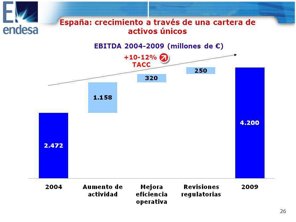 España: crecimiento a través de una cartera de activos únicos