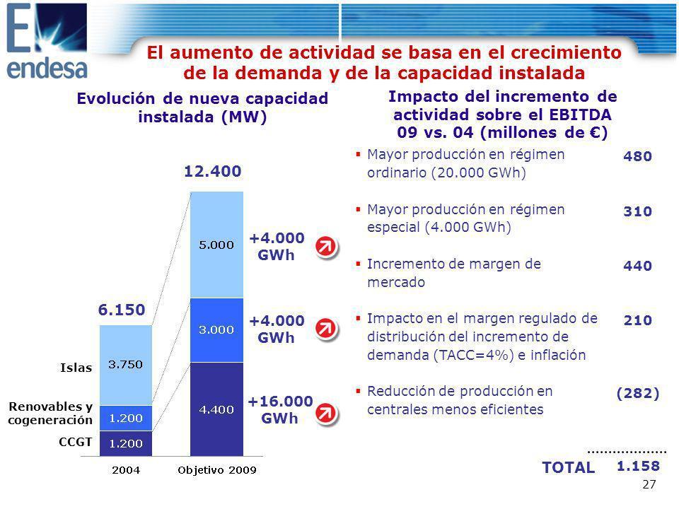 El aumento de actividad se basa en el crecimiento de la demanda y de la capacidad instalada