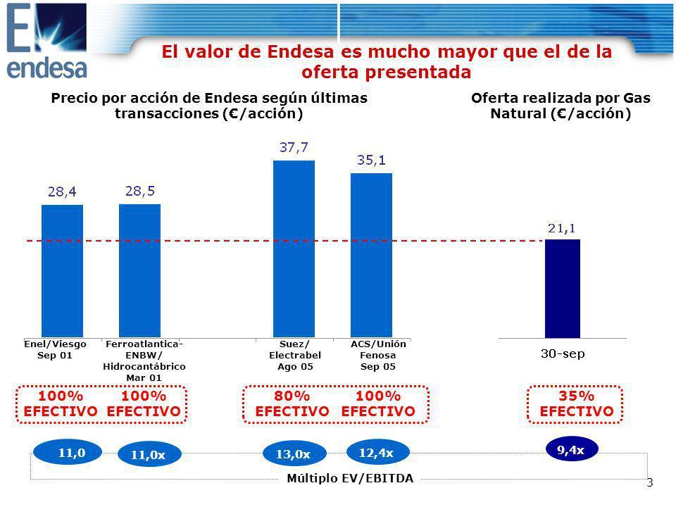 El valor de Endesa es mucho mayor que el de la oferta presentada