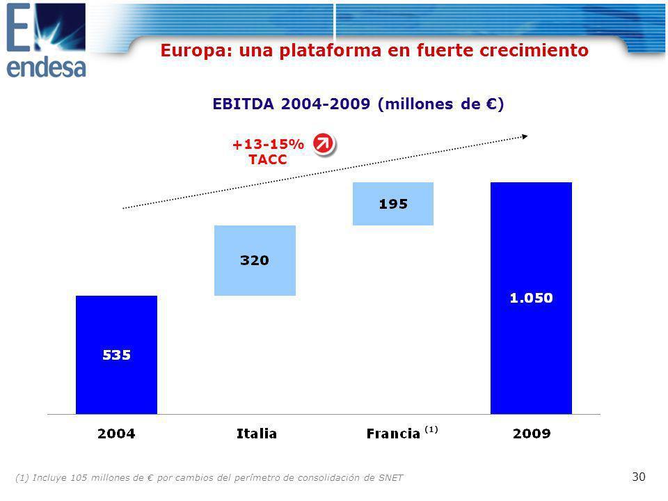 Europa: una plataforma en fuerte crecimiento
