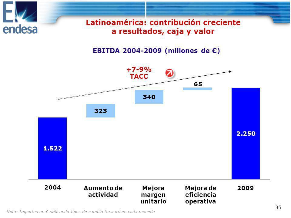 Latinoamérica: contribución creciente a resultados, caja y valor