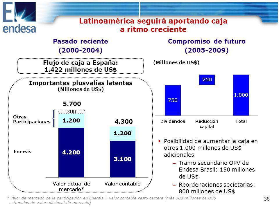 Latinoamérica seguirá aportando caja a ritmo creciente