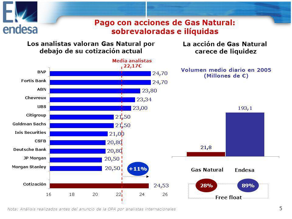 Pago con acciones de Gas Natural: sobrevaloradas e ilíquidas