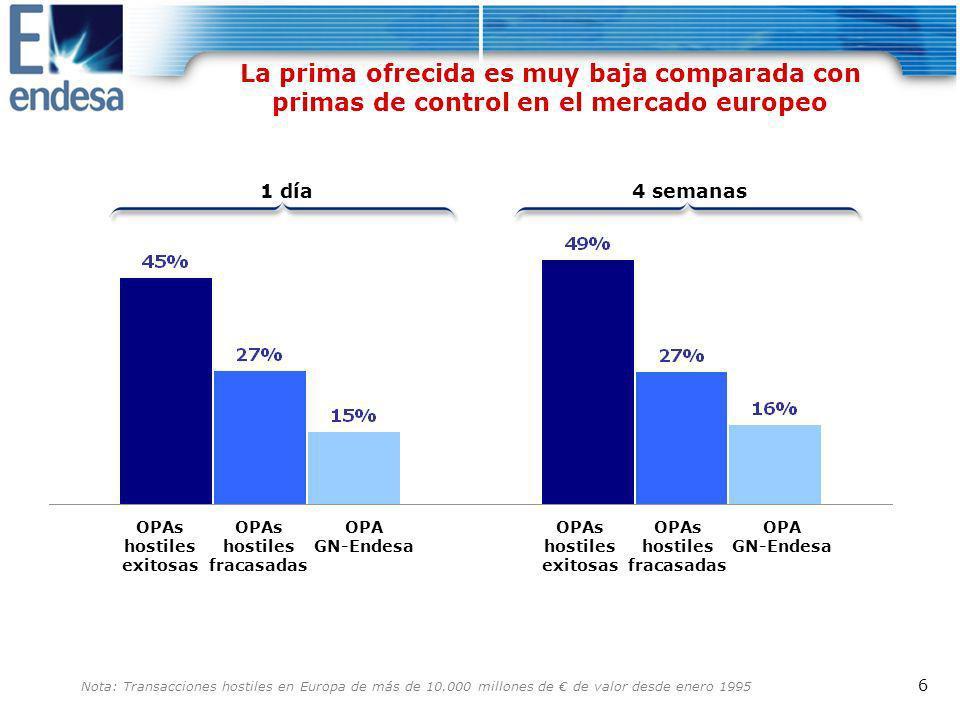La prima ofrecida es muy baja comparada con primas de control en el mercado europeo