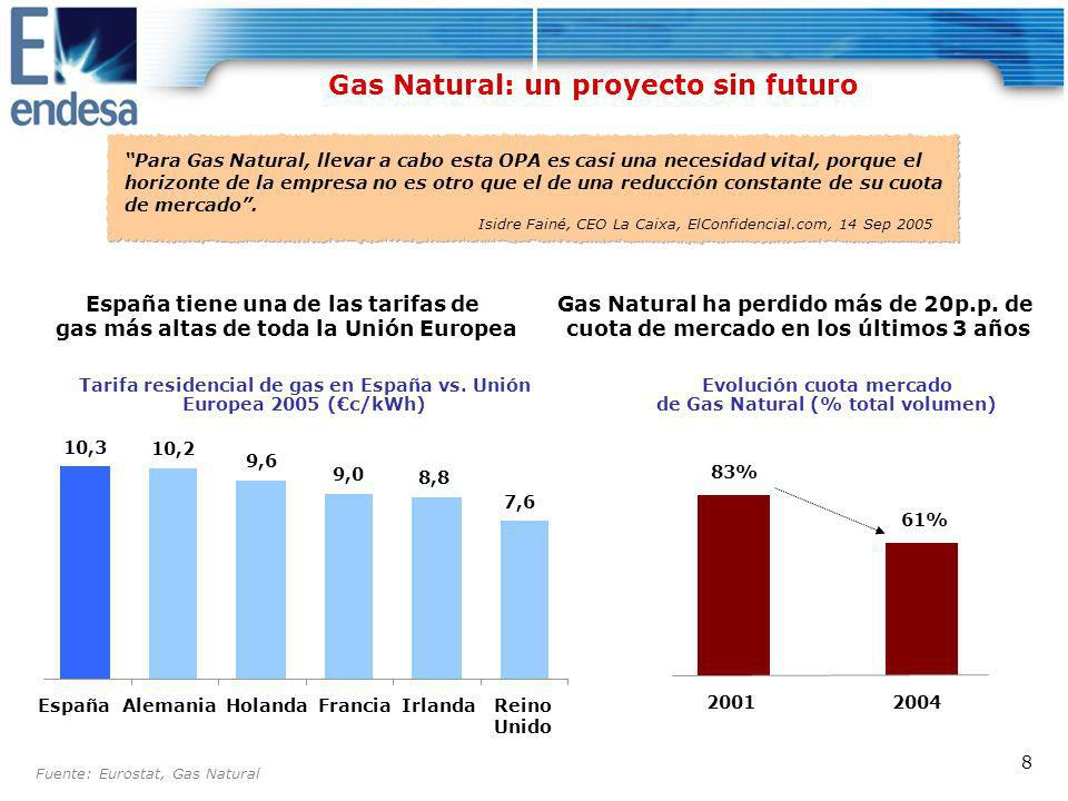 Gas Natural: un proyecto sin futuro
